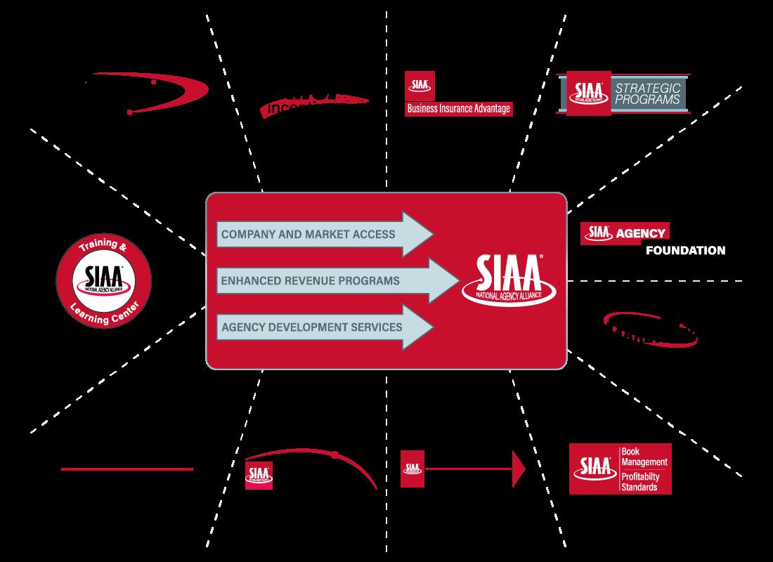 SIAA Advantages graphic